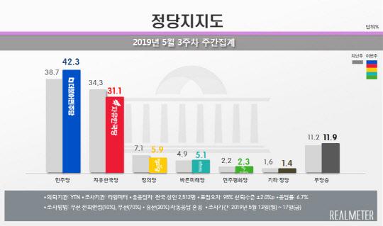 나경원 바람에 상승기류 타는 민주당…민주당 42.3% vs 한국당 31.1%